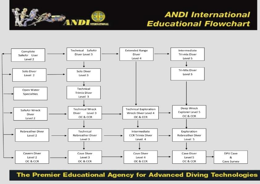 ANDI Tech Chart